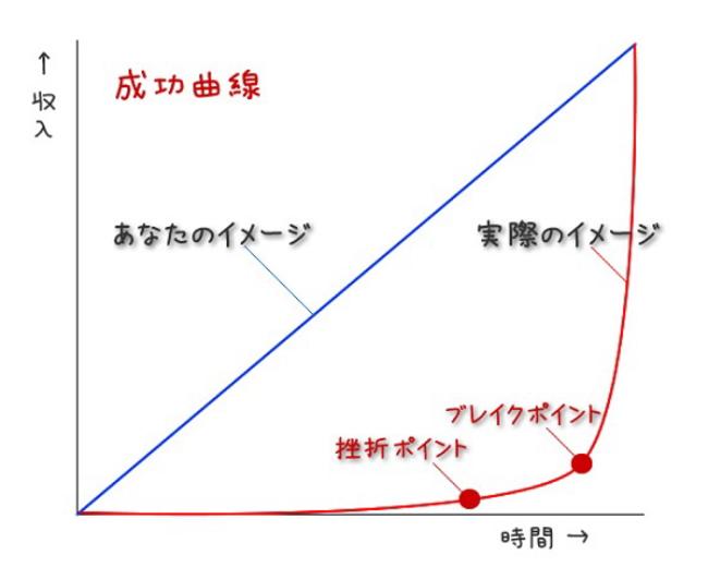 石原明の成功曲線とは